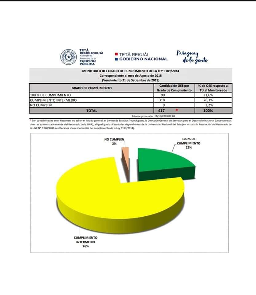 MUNICIPALIDAD DE SAN ALBERTO CUMPLE 100% LA LEY DE TRANSPARENCIA CONFORME LA LEY 5189/14.